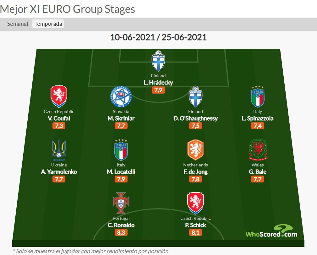 У команді з Роналду та Бейлом. Українець потрапив збірної найкращих на Євро- 2020 - FootballHub